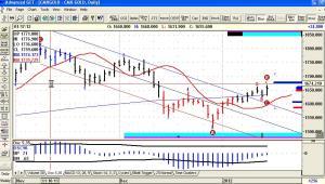 Oro & Petrolio
